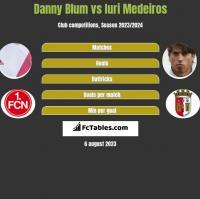 Danny Blum vs Iuri Medeiros h2h player stats
