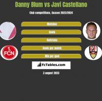 Danny Blum vs Javi Castellano h2h player stats