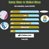 Danny Blum vs Maikel Mesa h2h player stats