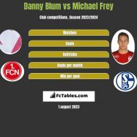 Danny Blum vs Michael Frey h2h player stats