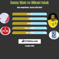 Danny Blum vs Mikael Ishak h2h player stats