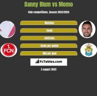Danny Blum vs Momo h2h player stats