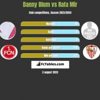 Danny Blum vs Rafa Mir h2h player stats