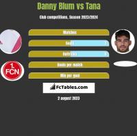 Danny Blum vs Tana h2h player stats