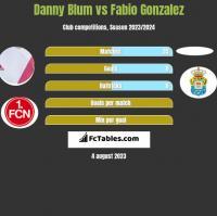 Danny Blum vs Fabio Gonzalez h2h player stats