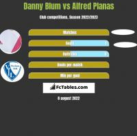 Danny Blum vs Alfred Planas h2h player stats
