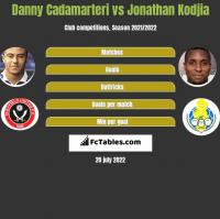 Danny Cadamarteri vs Jonathan Kodjia h2h player stats