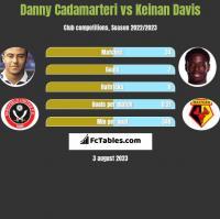 Danny Cadamarteri vs Keinan Davis h2h player stats