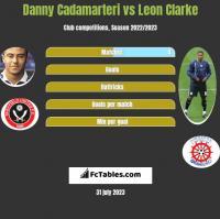 Danny Cadamarteri vs Leon Clarke h2h player stats