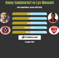 Danny Cadamarteri vs Lys Mousset h2h player stats