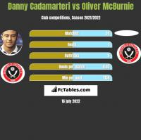 Danny Cadamarteri vs Oliver McBurnie h2h player stats