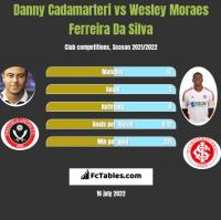 Danny Cadamarteri vs Wesley Moraes Ferreira Da Silva h2h player stats