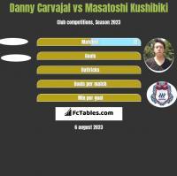 Danny Carvajal vs Masatoshi Kushibiki h2h player stats