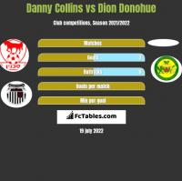 Danny Collins vs Dion Donohue h2h player stats