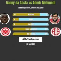 Danny da Costa vs Admir Mehmedi h2h player stats