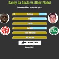 Danny da Costa vs Albert Vallci h2h player stats