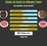 Danny da Costa vs Almamy Toure h2h player stats