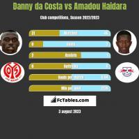 Danny da Costa vs Amadou Haidara h2h player stats
