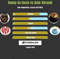 Danny da Costa vs Amir Abrashi h2h player stats