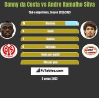 Danny da Costa vs Andre Silva h2h player stats