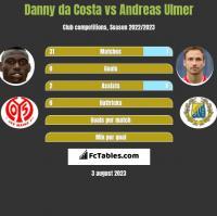Danny da Costa vs Andreas Ulmer h2h player stats