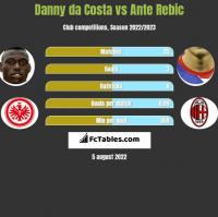Danny da Costa vs Ante Rebic h2h player stats