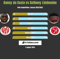 Danny da Costa vs Anthony Limbombe h2h player stats
