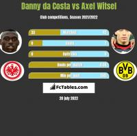 Danny da Costa vs Axel Witsel h2h player stats