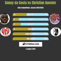Danny da Costa vs Christian Guenter h2h player stats