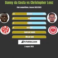 Danny da Costa vs Christopher Lenz h2h player stats