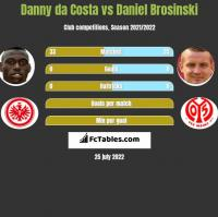 Danny da Costa vs Daniel Brosinski h2h player stats