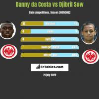 Danny da Costa vs Djibril Sow h2h player stats