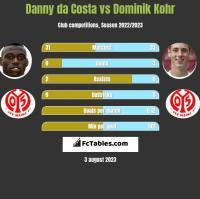Danny da Costa vs Dominik Kohr h2h player stats