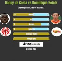 Danny da Costa vs Dominique Heintz h2h player stats