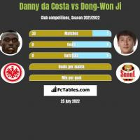 Danny da Costa vs Dong-Won Ji h2h player stats