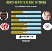 Danny da Costa vs Emil Forsberg h2h player stats