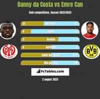 Danny da Costa vs Emre Can h2h player stats