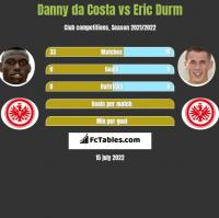 Danny da Costa vs Eric Durm h2h player stats
