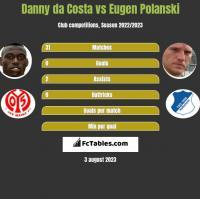 Danny da Costa vs Eugen Polanski h2h player stats