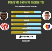 Danny da Costa vs Fabian Frei h2h player stats