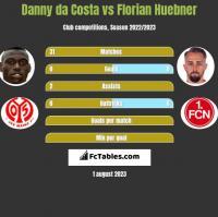 Danny da Costa vs Florian Huebner h2h player stats