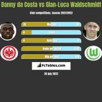 Danny da Costa vs Gian-Luca Waldschmidt h2h player stats