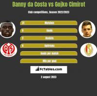 Danny da Costa vs Gojko Cimirot h2h player stats