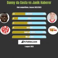 Danny da Costa vs Janik Haberer h2h player stats