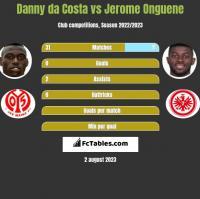 Danny da Costa vs Jerome Onguene h2h player stats