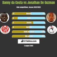 Danny da Costa vs Jonathan De Guzman h2h player stats