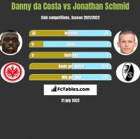 Danny da Costa vs Jonathan Schmid h2h player stats