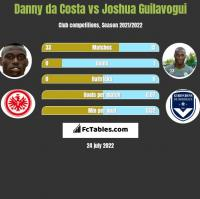 Danny da Costa vs Joshua Guilavogui h2h player stats