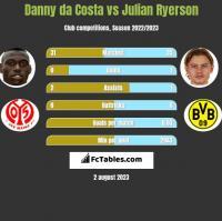 Danny da Costa vs Julian Ryerson h2h player stats
