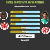 Danny da Costa vs Karim Onisiwo h2h player stats